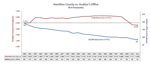 hamilton county ohio property tax records